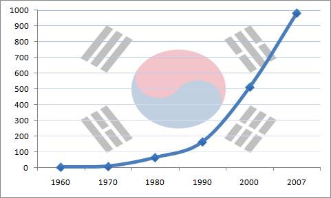 The rise of Korea's economy